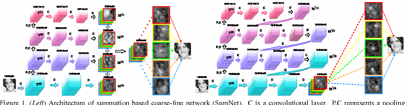 Figure 1 for Recombinator Networks: Learning Coarse-to-Fine Feature Aggregation