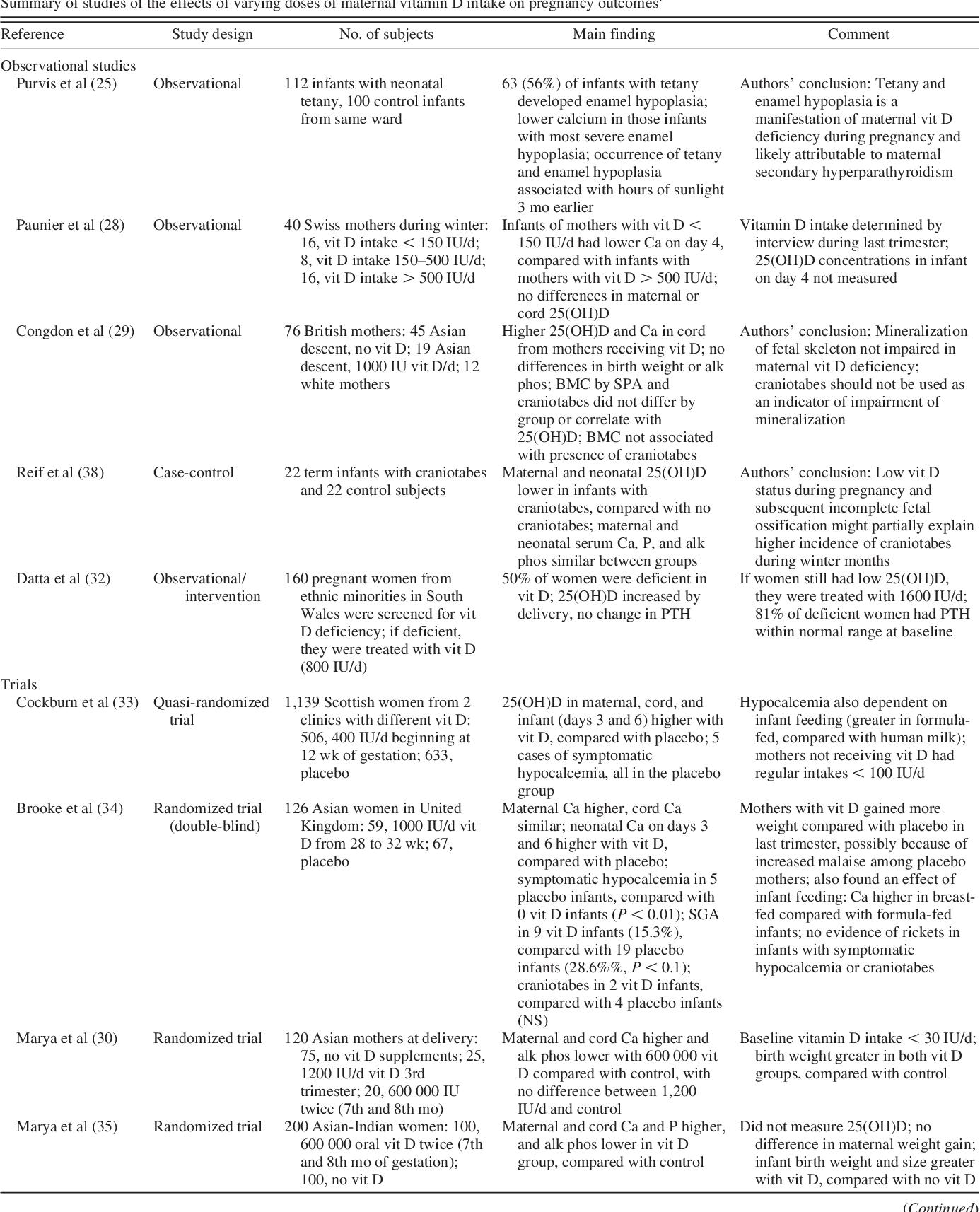 Vitamin D Deficiency During Pregnancy >> Pdf Vitamin D Requirements During Pregnancy 1 4 Semantic Scholar