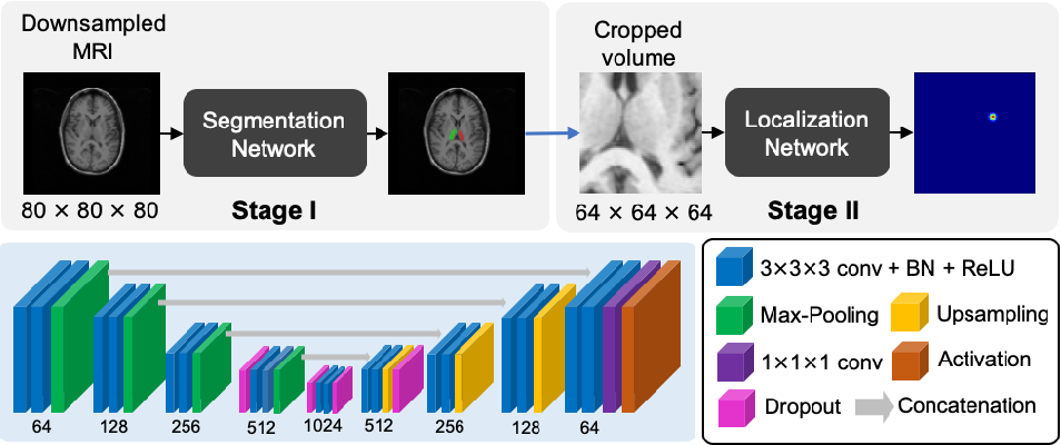 Figure 1 for Uncertainty Estimation in Medical Image Localization: Towards Robust Anterior Thalamus Targeting for Deep Brain Stimulation
