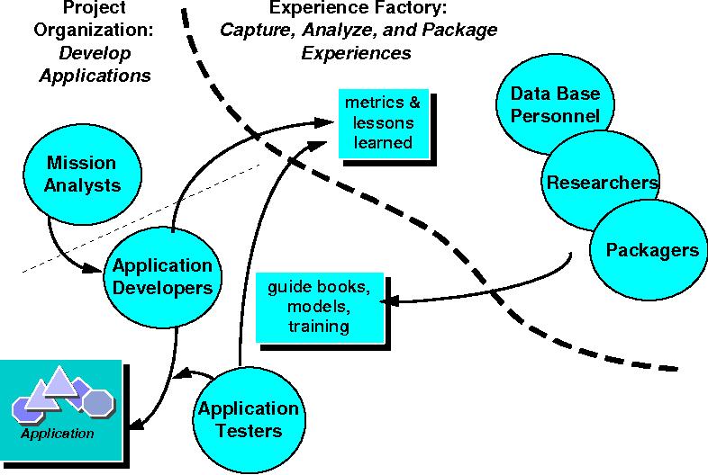 PDF] Description of the SWEBOK Knowledge Area Software