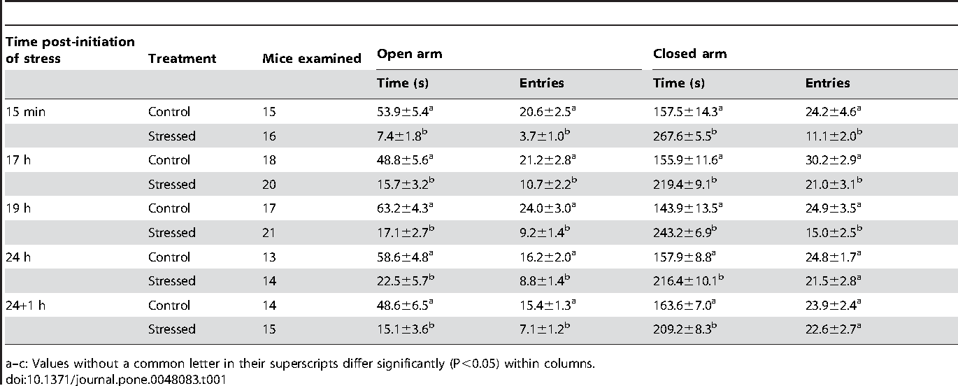 Table 1. Elevated plus maze (EPM) results after mice were exposed to predators for different times starting 24 h following eCG injection.