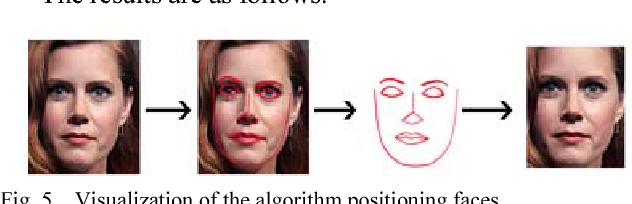 Performance Evaluation and Comparison of Software for Face