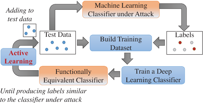 Figure 1 for Active Deep Learning Attacks under Strict Rate Limitations for Online API Calls