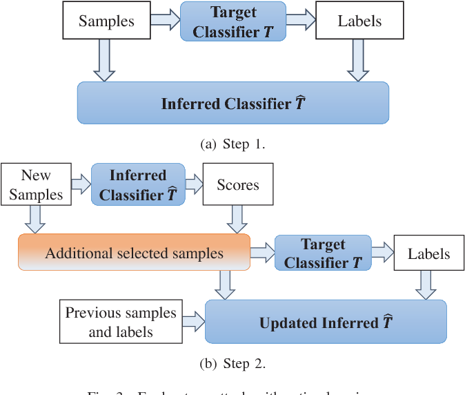 Figure 3 for Active Deep Learning Attacks under Strict Rate Limitations for Online API Calls