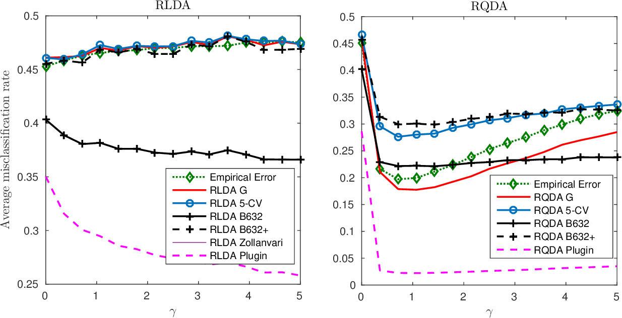 Figure 2 for A Large Dimensional Study of Regularized Discriminant Analysis Classifiers