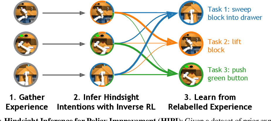 Figure 1 for Rewriting History with Inverse RL: Hindsight Inference for Policy Improvement