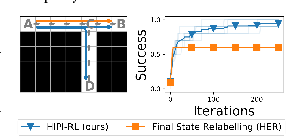 Figure 4 for Rewriting History with Inverse RL: Hindsight Inference for Policy Improvement