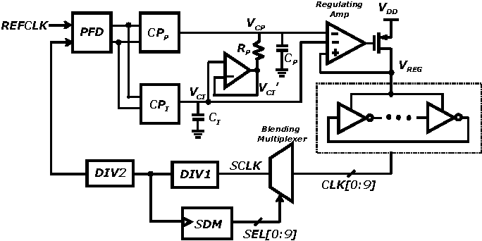 Figure 1 from A 65nm 3 4Gbps HDMI TX PHY with supply-regulated dual