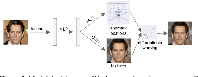 Figure 3 for Synthesizing Normalized Faces from Facial Identity Features
