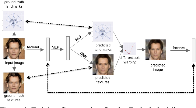Figure 4 for Synthesizing Normalized Faces from Facial Identity Features
