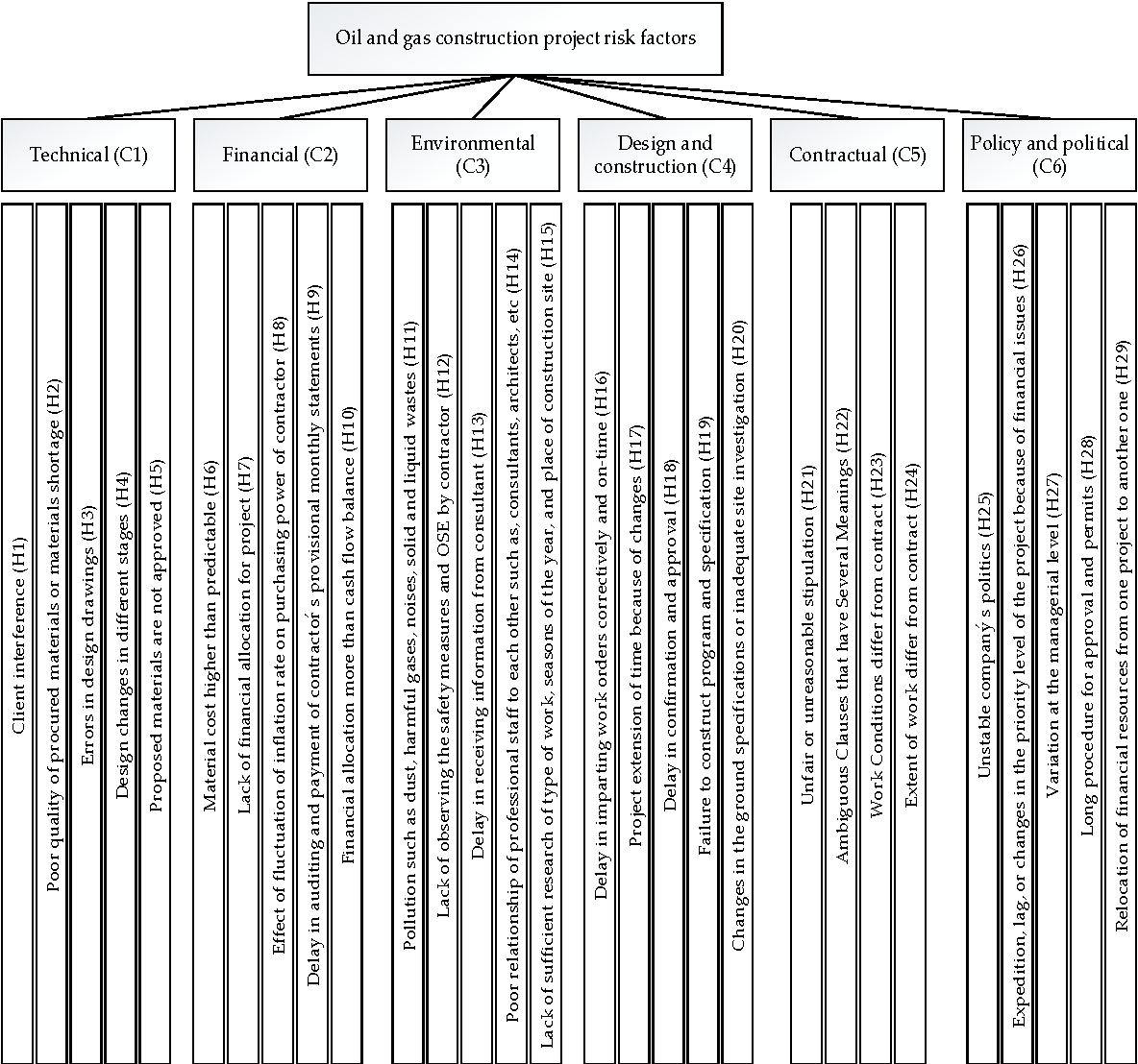 Figure 2 from Risk Assessment in Oil and Gas Construction Projects