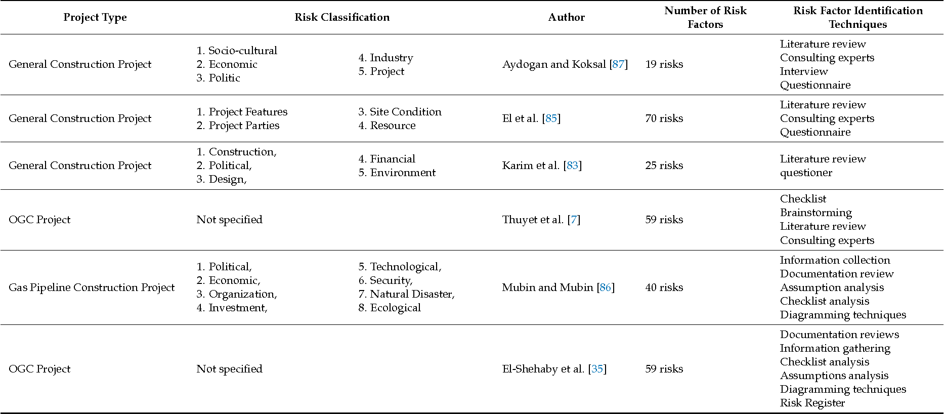 Table 1 from Risk Assessment in Oil and Gas Construction Projects