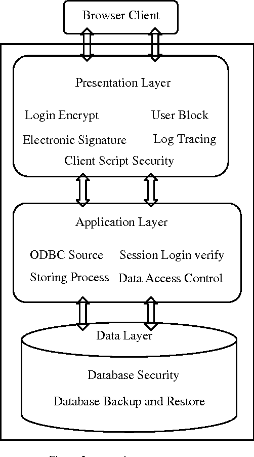 PDF] Security Architecture Design of Bidding MIS Based on B