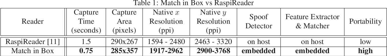 Figure 2 for Fingerprint Match in Box