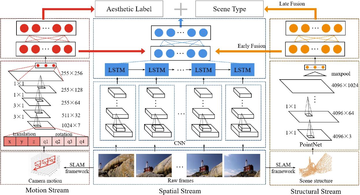 Figure 1 for Deep Multimodality Learning for UAV Video Aesthetic Quality Assessment
