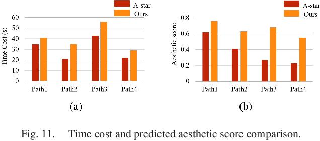Figure 3 for Deep Multimodality Learning for UAV Video Aesthetic Quality Assessment