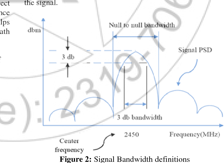 Figure 2 from Design Transceiver for IEEE 802   15   4 using