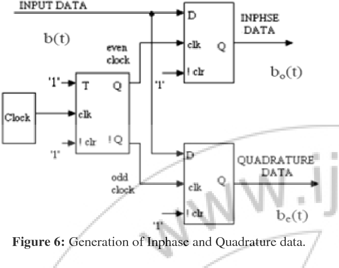 Figure 6 from Design Transceiver for IEEE 802   15   4 using