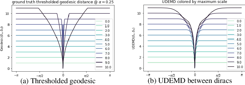 Figure 1 for Embedding Signals on Knowledge Graphs with Unbalanced Diffusion Earth Mover's Distance