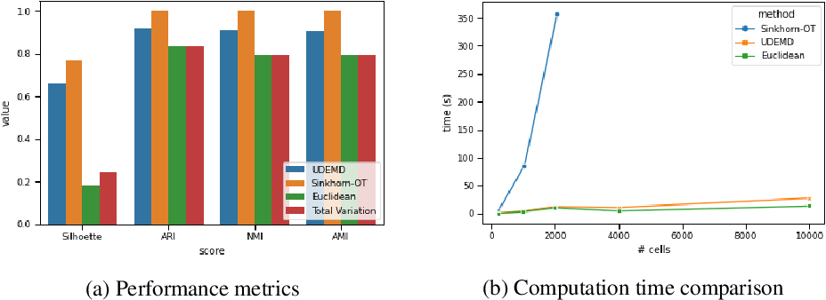 Figure 3 for Embedding Signals on Knowledge Graphs with Unbalanced Diffusion Earth Mover's Distance