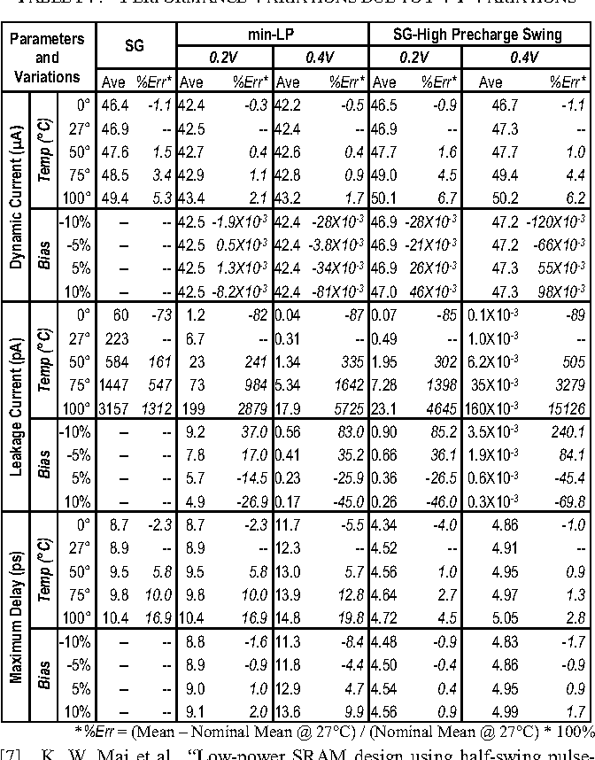 TABLE IV. PERFORMANCE VARIATIONS DUE TO PVT VARIATIONS