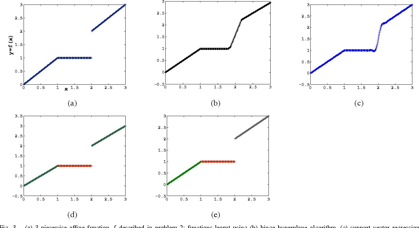 Figure 3 for K-Plane Regression
