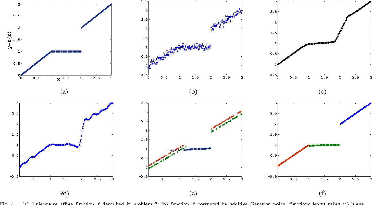 Figure 4 for K-Plane Regression