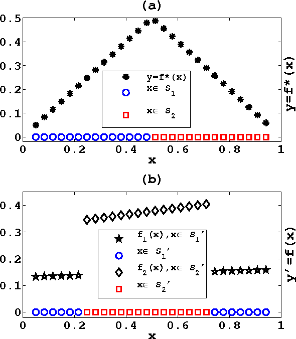 Figure 1 for K-Plane Regression
