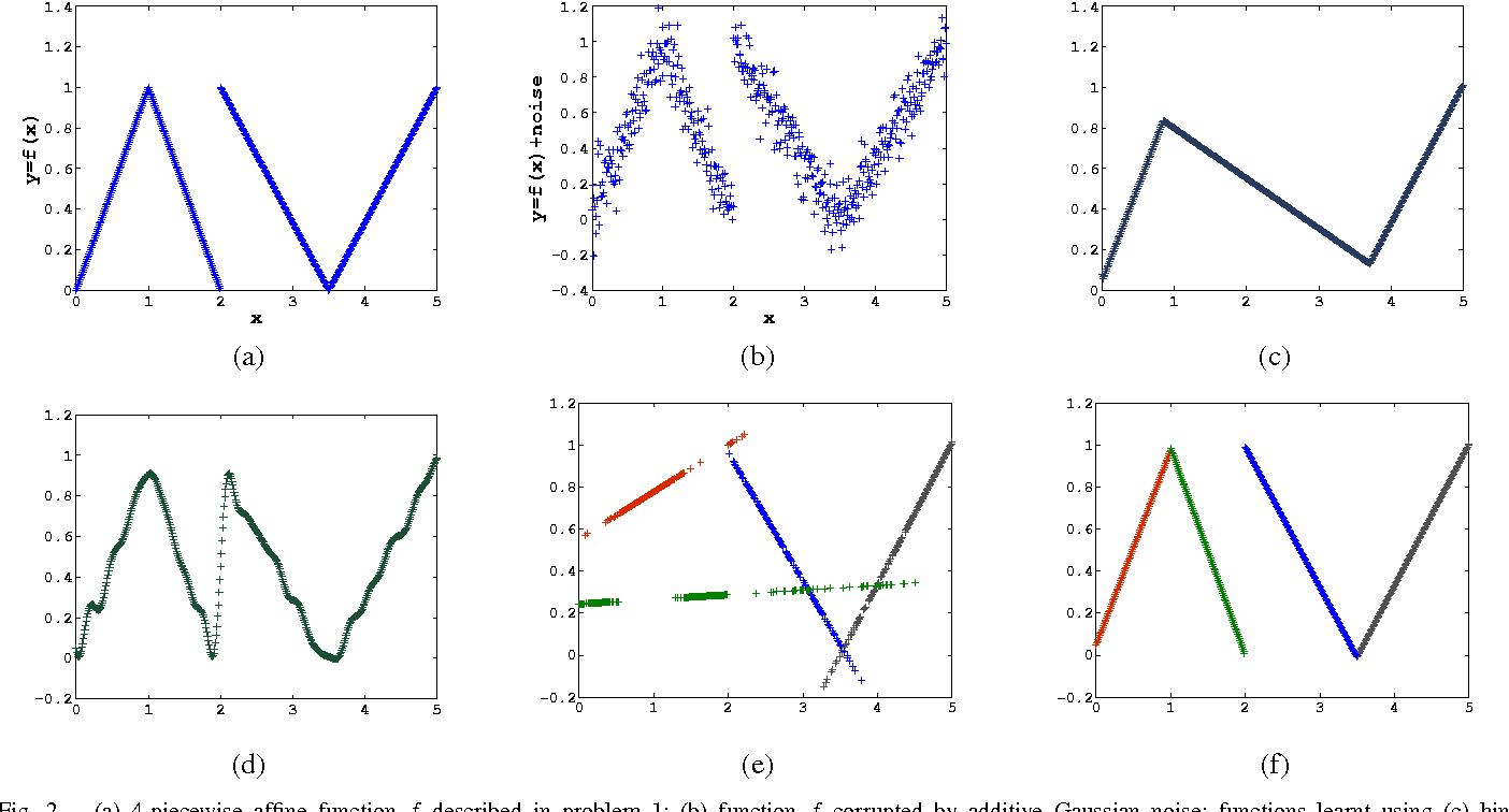 Figure 2 for K-Plane Regression