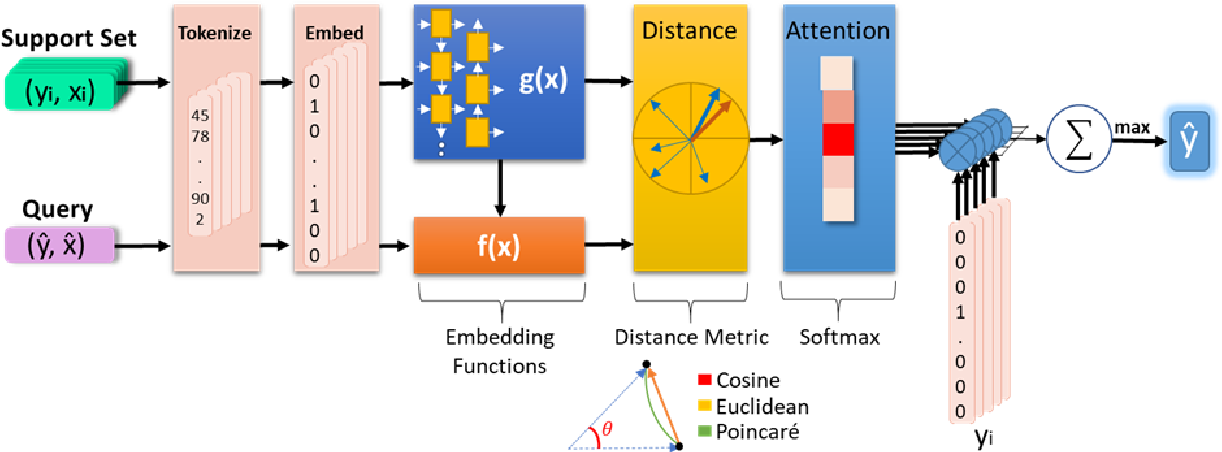 Figure 1 for One-Shot Learning for Language Modelling