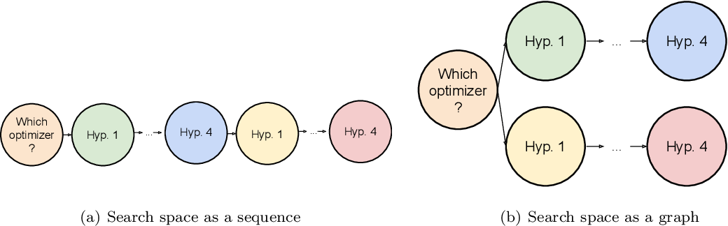 Figure 3 for Neural Architecture Search Over a Graph Search Space