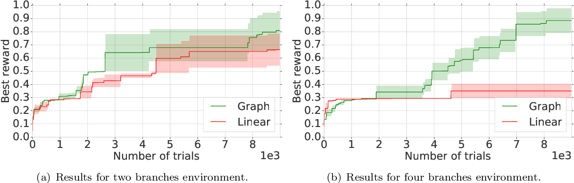 Figure 4 for Neural Architecture Search Over a Graph Search Space