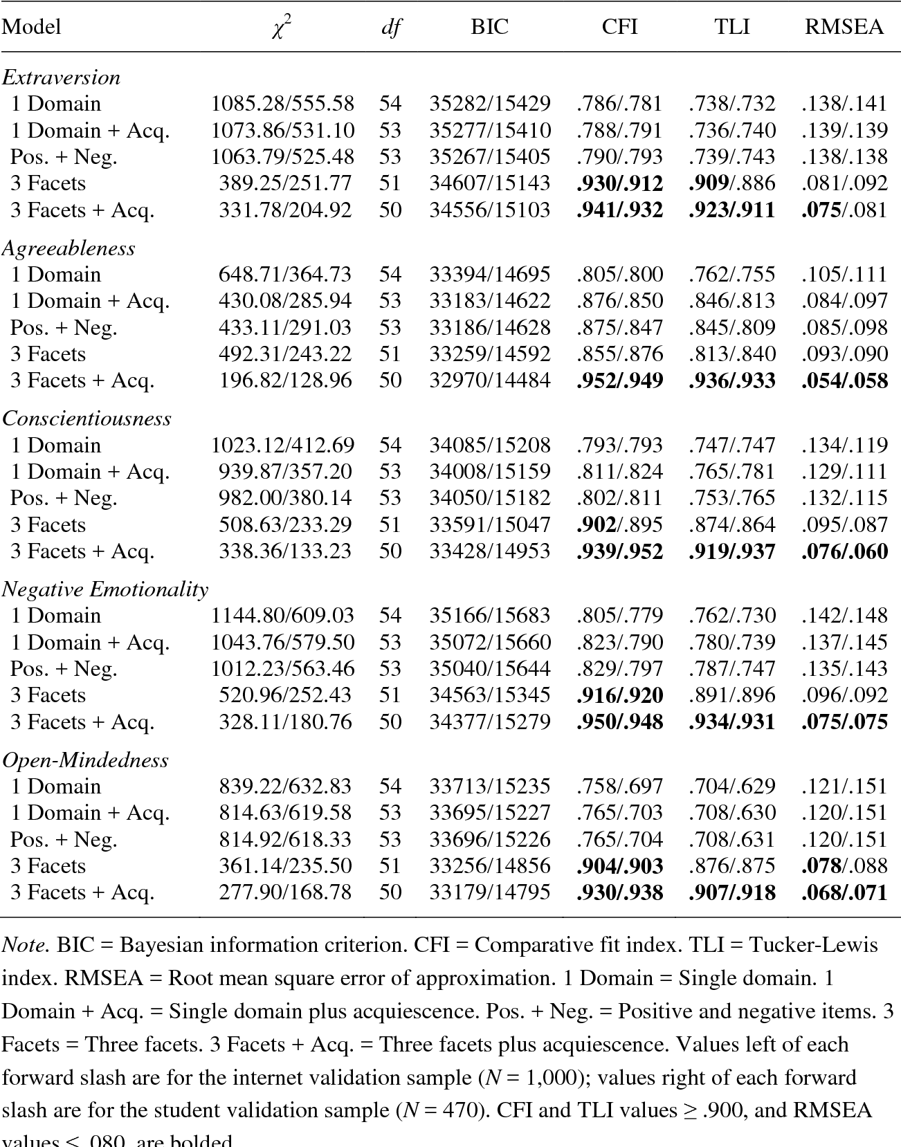 e52bfc5770 Table 8 Fit Statistics for Confirmatory Factor Analyses of the BFI-2 (Study  3