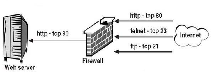 Overview Of Firewalls Types And Policies Managing Windows Embedded