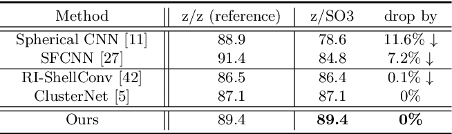 Figure 4 for A Rotation-Invariant Framework for Deep Point Cloud Analysis