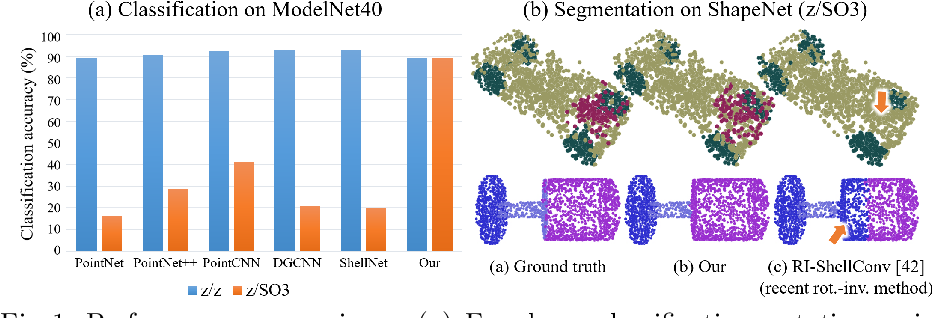 Figure 1 for A Rotation-Invariant Framework for Deep Point Cloud Analysis