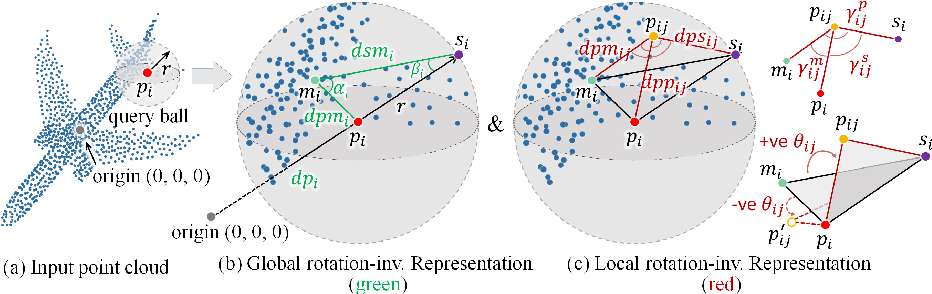 Figure 3 for A Rotation-Invariant Framework for Deep Point Cloud Analysis