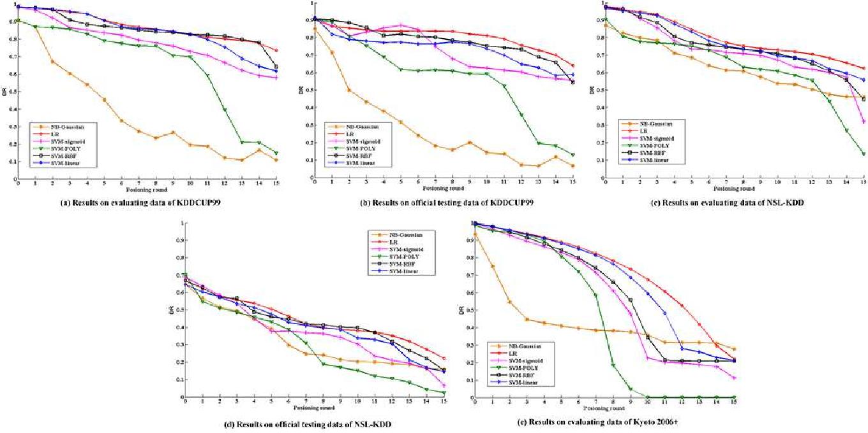 Figure 4 for BEBP: An Poisoning Method Against Machine Learning Based IDSs