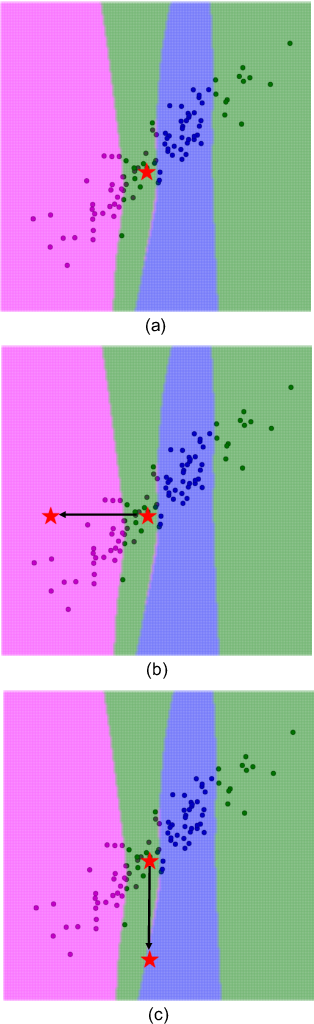 Figure 3 for Knockoffs for the mass: new feature importance statistics with false discovery guarantees