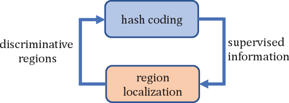 Figure 1 for Simultaneous Region Localization and Hash Coding for Fine-grained Image Retrieval