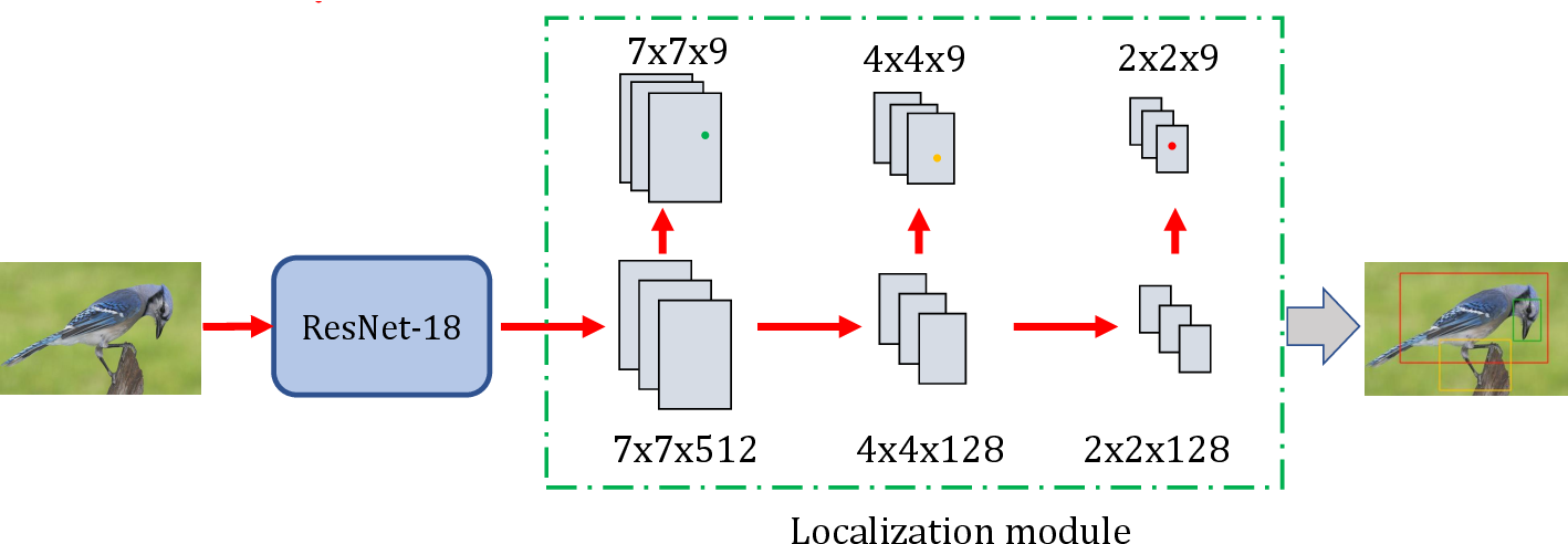 Figure 2 for Simultaneous Region Localization and Hash Coding for Fine-grained Image Retrieval