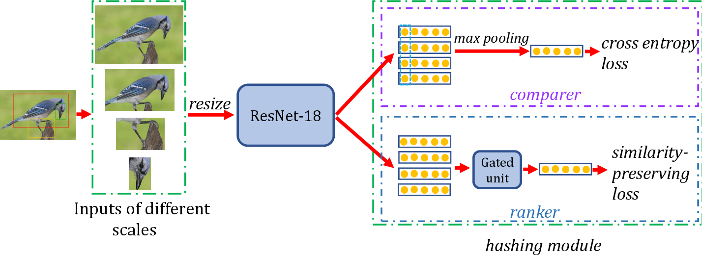Figure 3 for Simultaneous Region Localization and Hash Coding for Fine-grained Image Retrieval