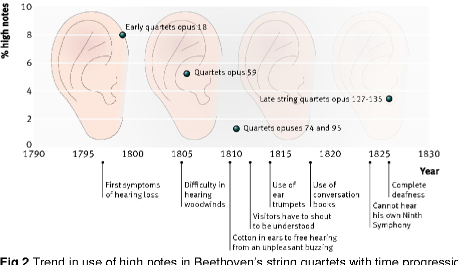Figure 2 from Beethoven's deafness and his three styles