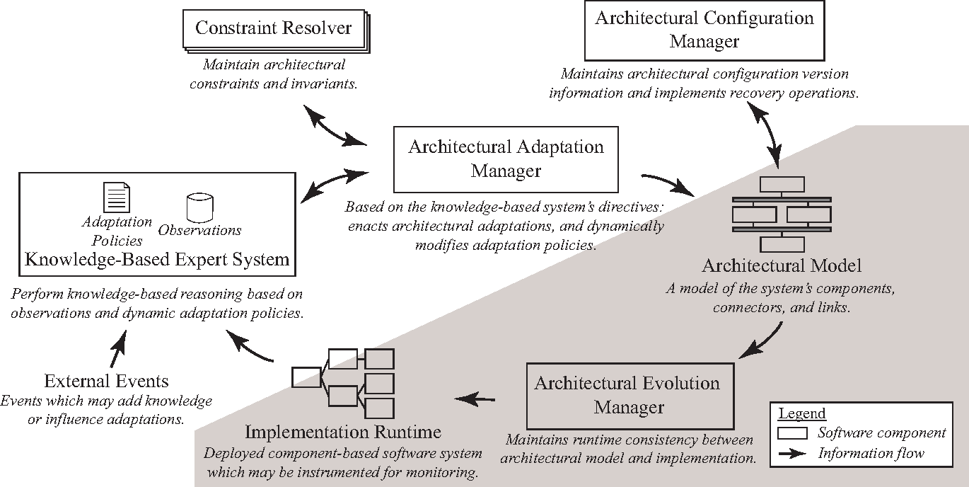 Figure 1 from Knowledge-based architectural adaptation management