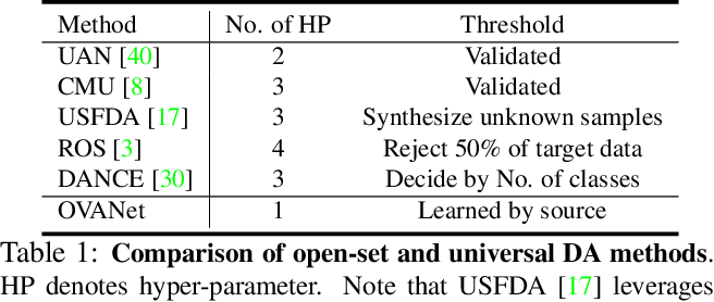 Figure 2 for OVANet: One-vs-All Network for Universal Domain Adaptation