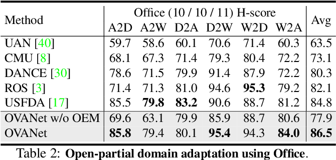 Figure 4 for OVANet: One-vs-All Network for Universal Domain Adaptation