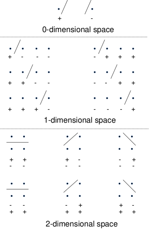 Figure 1 for Computing the Shattering Coefficient of Supervised Learning Algorithms