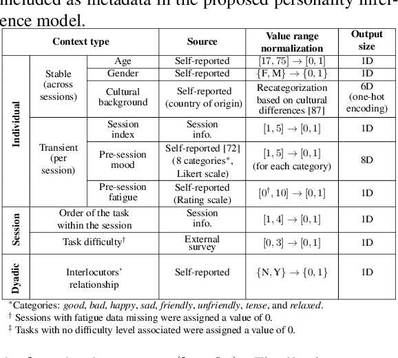Figure 4 for Context-Aware Personality Inference in Dyadic Scenarios: Introducing the UDIVA Dataset