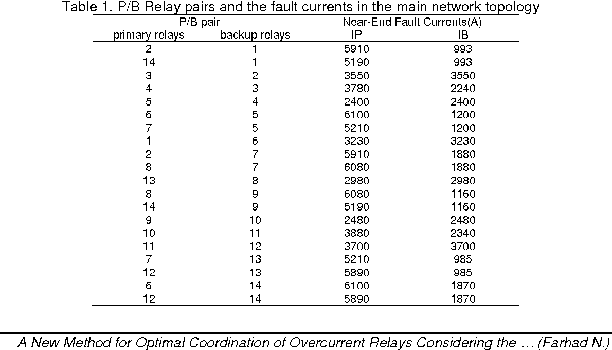 A New Method For Optimal Coordination Of Overcurrent Relays Basic Relay Considering The Communication Channels Constraints Semantic Scholar