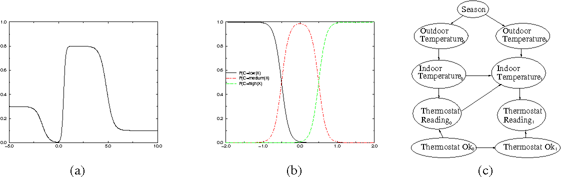 Figure 1 for A General Algorithm for Approximate Inference and its Application to Hybrid Bayes Nets